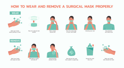 how to wear and remove a surgical mask properly infographic, healthcare and medical about virus protection and infection prevention, vector flat symbol icon, illustration in horizontal design Fotobehang