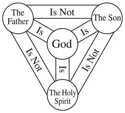 shield of the trinity god divine way holy spirit illustration