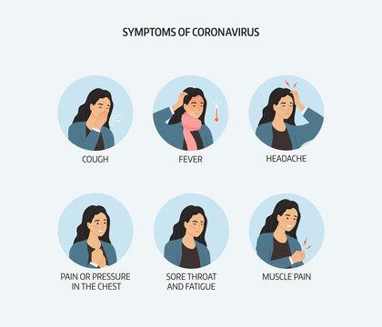 Symptoms Coronavirus, 2019-nCoV, Covid-19