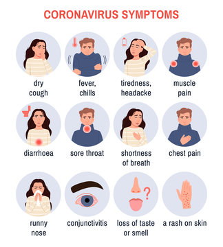 Coronavirus disease Covid-19, 2019-ncov symptoms. Circle color icons on white background. Infographic banner poster set. Sick infected person. Character cough sneezing Medical icon vector illustration