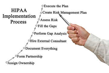 Process.of Implementation of HIPAA