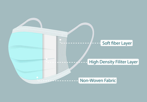Disposable protective  Face Mask 3 layers Anti Virus High Density Hospital Standard. Medical mask property for Dust  protection pm2.5, virus outbreak protection or health. vector illustration.