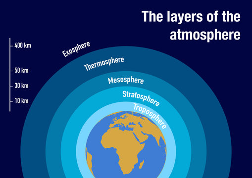 Illustration of the layers of the atmosphere with scale