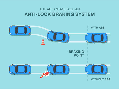 The advantages of an anti-lock braking system or ABS. Flat vector illustration.