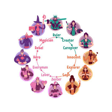 Personality psychological archetypes wheel flat concept vector illustration