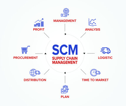 SCM - Supply Chain Management concept banner and flowchart with vector illustration icons set.