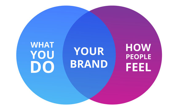 Your Brand intersection between what you do and how people feel branding theory diagram flat style design