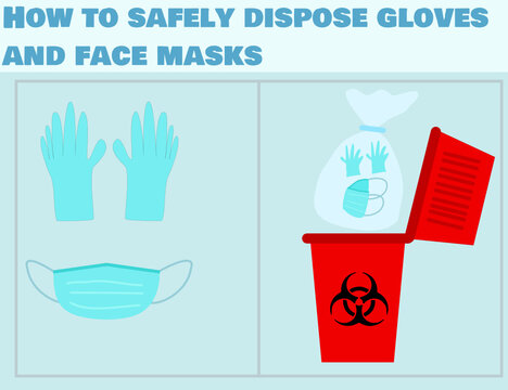 How to safely dispose contaminated gloves and face masks.Do not Reuse.Medical waste bin.Biohazard trash garbage.Coronavirus (covid-19) pandemic.