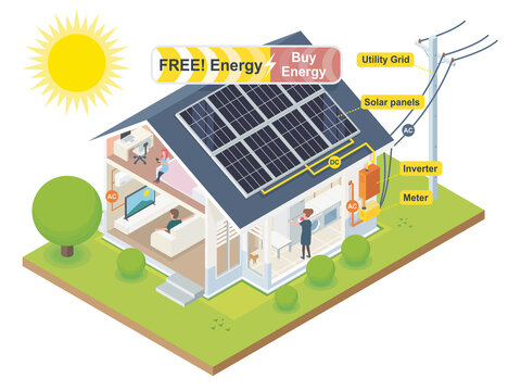 solar cell system for house energy saving