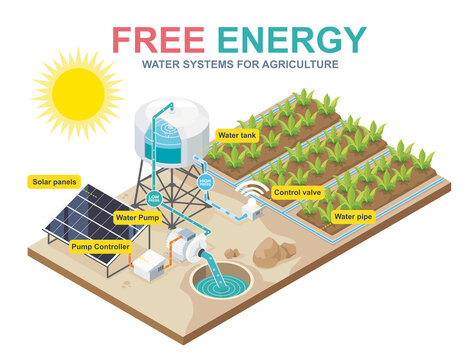 solar cell system water pump for farming