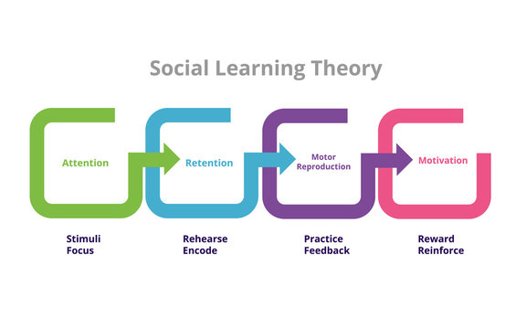 Social Learning Theory Bandura four stages mediation process in social learning theory attention retention motor reproduction motivation in diagram flat style.