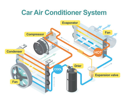 how car air conditioner system work isometric
