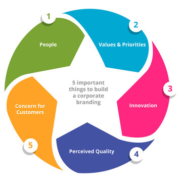 Five important things to build a corporate branding people value priorities innovation perceived quality concern for customers in diagram with flat style.
