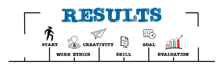 RESULTS. START, WORK ETHICS, SKILL and EVALUATION concept. Chart with keywords and icons