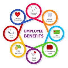 Employee benefits personal leave insurance life insurance a retirement plan child care paid vacation sick leave health insurance in diagram with color flat style.