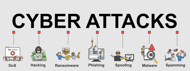 The vector banner of Cyber attacks with type of attacks and minimal icons. Creative flat design for web banner, business presentation, online article.