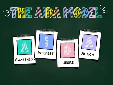 The AIDA model of marketing, including awareness, interest, desire and action
