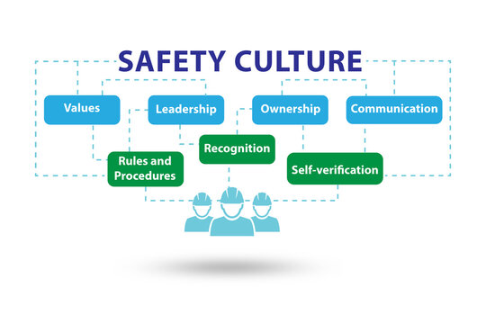Safety culture concept with key elements