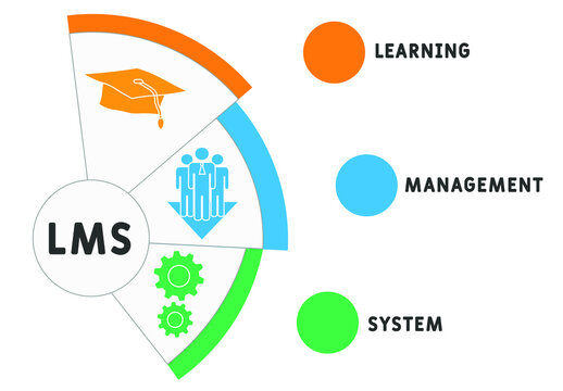 Vector horizontal banner with icons and keywords. Concept of Learning Management System - LMS