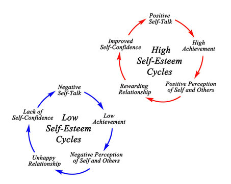 High and Low Self-Esteem Cycles.