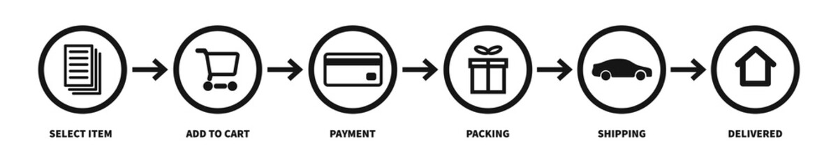 Shopping process with 6 step. Vector isolated icon. Online shopping guide.