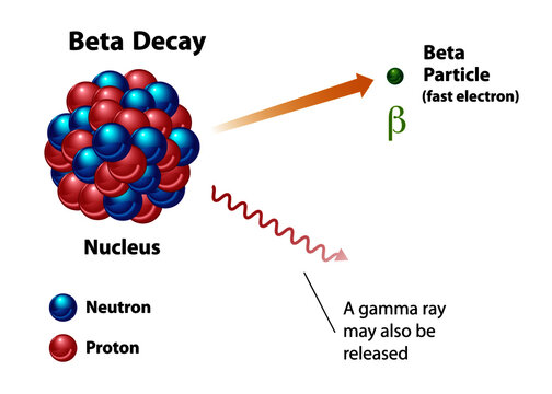 Beta decay, nuclear energy diagram showing radiation release. Featuring an unstable nucleus with the release of a fast electron beta particle and a gamma ray.