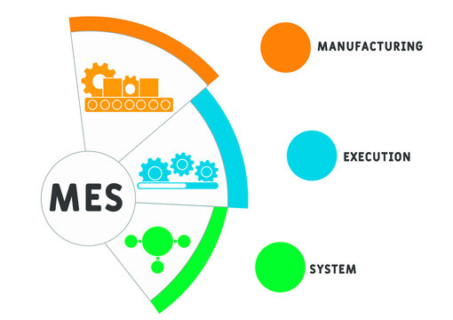 MES - Manufacturing Execution System. business concept background.  vector illustration concept with keywords and icons. lettering illustration with icons for web banner, flyer, landing page