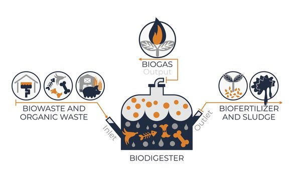 BioDigester work system infographics. Vector graphics with illustration of bio digester container and icons of biowaste, organic waste, biofertilizer, sludge and biogas