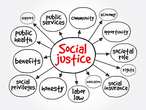 Social justice mind map, concept for presentations and reports