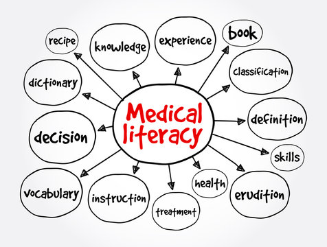Medical literacy mind map, health concept for presentations and reports