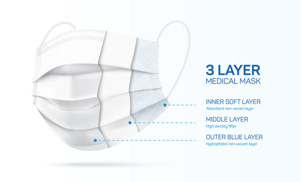 3 ply disposable face mask cross section, with inner fabric materials. White medical mask with three layers. Coronavirus disease and pollution protective surgical mask. Vector illustration.
