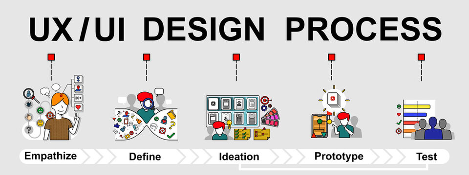 The vector banner of UX (user experience) and UI (user interface) design process. Creative flat design for web banner and business presentation.
