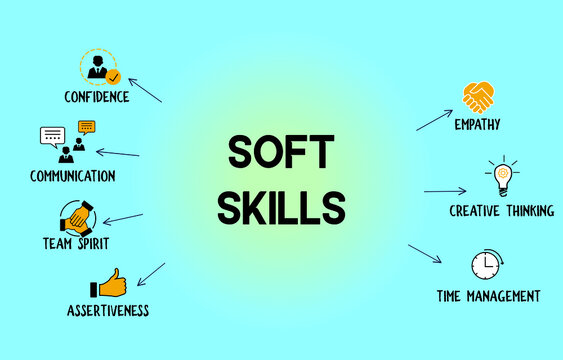 Soft skills concept vector in light blue gradient background with flat icons for confidence, communication, team spirit, creativity, time management and empathy.