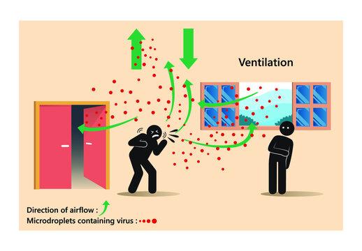 Keep air fresh circulation ventilation indoors prevent COVID-19. Ventilation minimized COVID-19 transmission indoors. Indoors ventilation and droplets airborne transmission of COVID-19