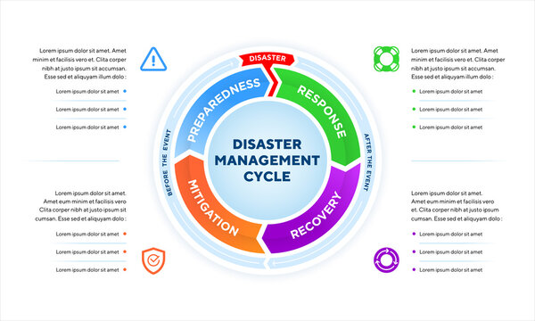 Disaster Management Cycle infographic to illustrate the process of reducing the impact of natural disasters with an icon in each phase.