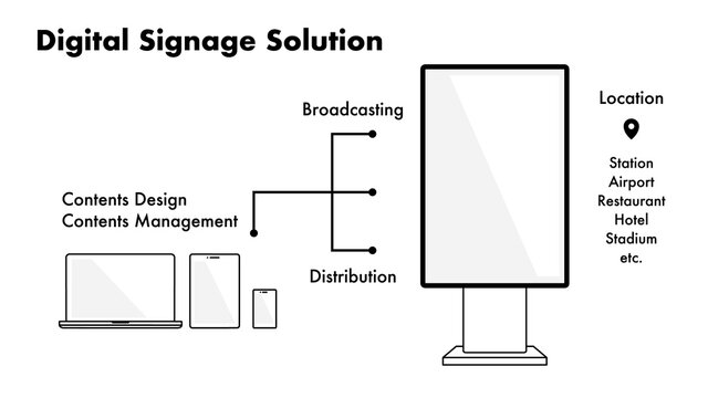 Example of simple proposal materials for solutions using digital signage