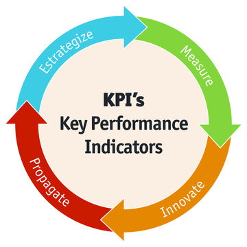Illustration of KPI`s Business Key Performance Indicator in business.