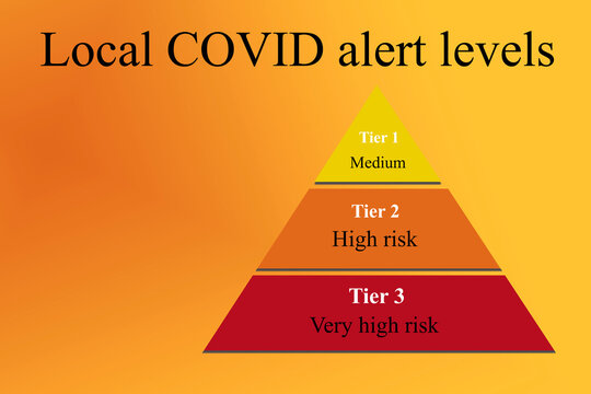 Three Layer Pyramid Chart in yellow (tier1- medium risk), amber (tier2- high risk) and red (tier3- very high risk) representing the local COVID -19 alert levels in the UK on a warm gradient background