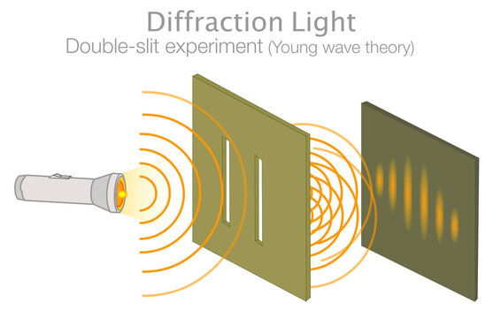 Diffraction of light. Double slit experiment, test.  Young light wave theory. Particles Photons , electrons produce a wave pattern when two slits are used. Quantum Physics illustration vector