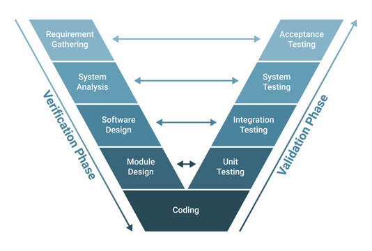 V model software development methodology scheme diagram. Process infographics.