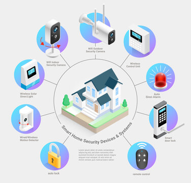 Smart home security devices and systems vector illustrations.