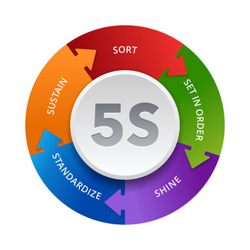 5S workplace organization - Sort, Set In order, Shine, Standardize and Sustain - work space organizing for efficiency among employees of how they should do the work.