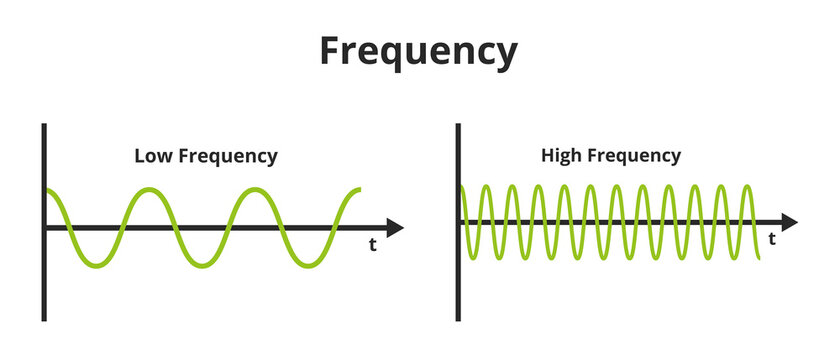 Vector scientific or educational illustration of frequency isolated on a white background. The number of occurrences per time. Low frequency and high frequency. Temporal, spatial, angular frequency.