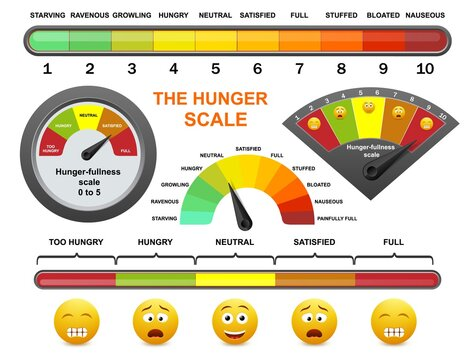 Hunger fullness meter, flat vector illustration. Happy, sad yellow smile, emoticon faces and hunger rating scale. Intuitive eating, appetite control, mindful eating for weight loss and health.