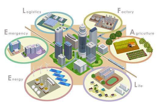 変化を続ける未来都市開発のスマートシティイラスト、3Dアートワーク