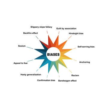 Diagram of Biases with keywords. EPS 10 - isolated on white background