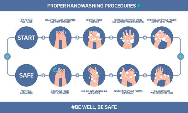 Infographic illustration of proper handwashing procedures, how to wash your hands. Flat design.