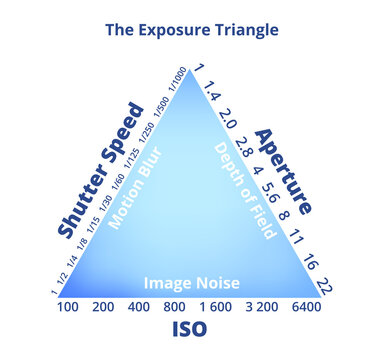 The exposure triangle isolated on a white background. Shutter speed, ISO, aperture with data. Motion blur, depth of field, image noise. Photography educational concept – good photography guideline.