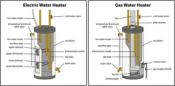 Hot water heater tank diagrams