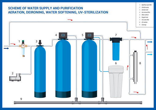 Water treatment. Scheme of water supply and purification. Aeration, deironing, water softening, UV-sterilization.